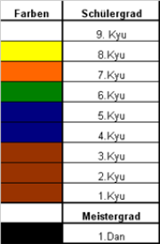 JudogГјrtel Reihenfolge